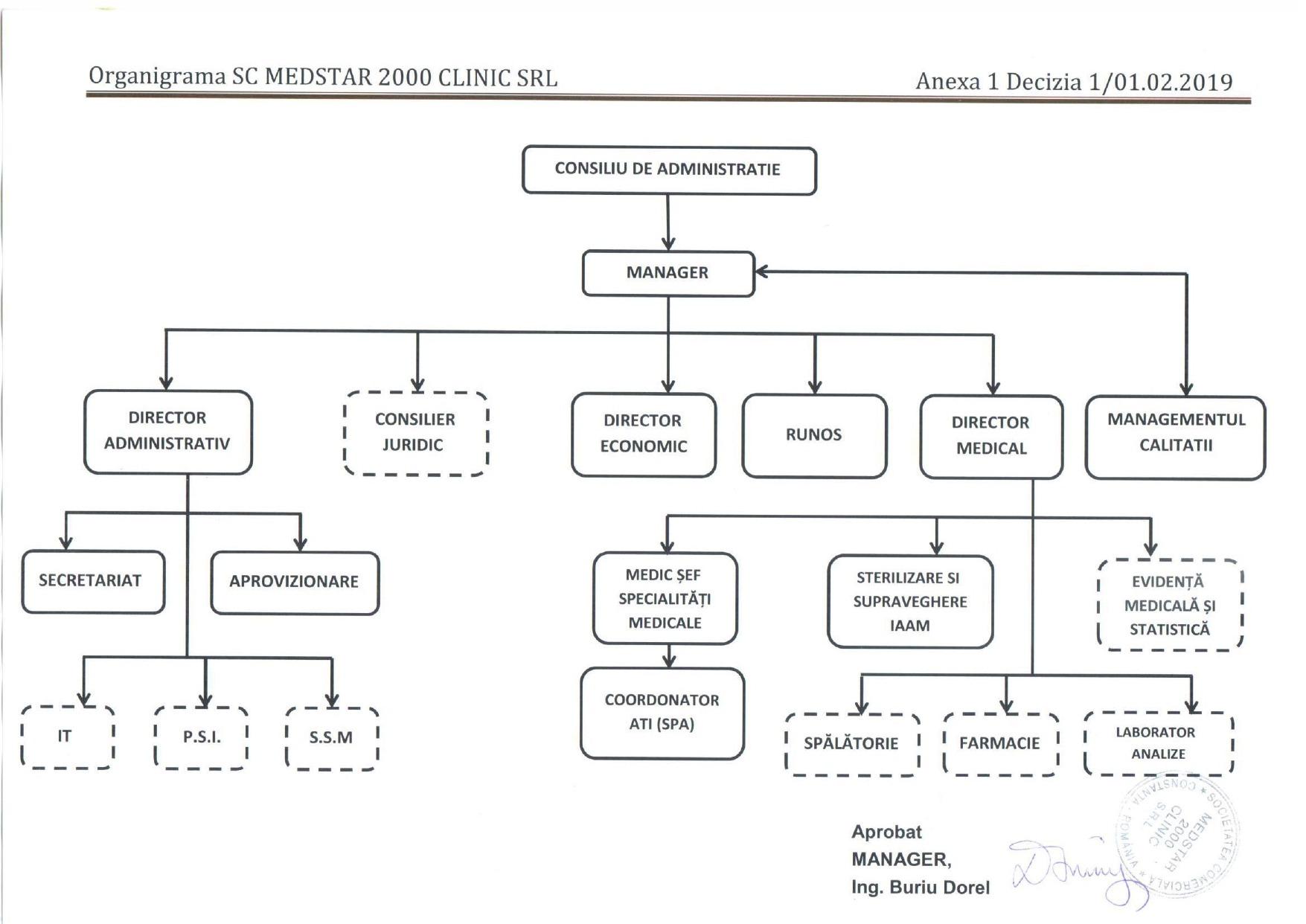 http://www.medstar2000.ro/wp-content/uploads/2019/04/Organigrama-Medstar-2000-Clinic.jpg