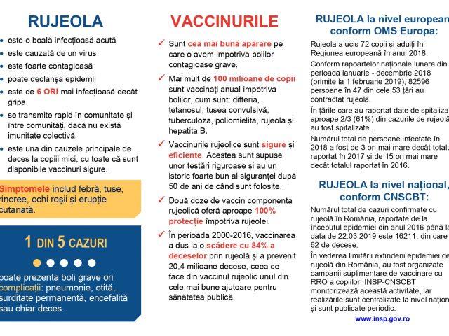 http://www.medstar2000.ro/wp-content/uploads/2020/02/Rujeola-vaccinurile-640x480.jpg
